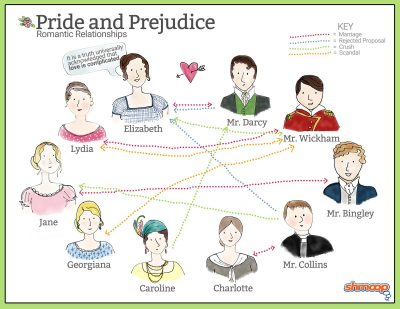 Graphic: Pride and Prejudice romantic relationships, via Shmoop