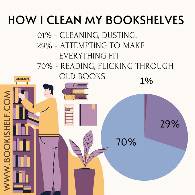 "Graphic: ""How I clean my bookshelves"""