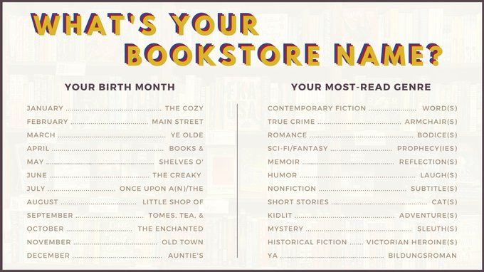 Graphic: What's your bookstore name, shared via LisaBerne.com