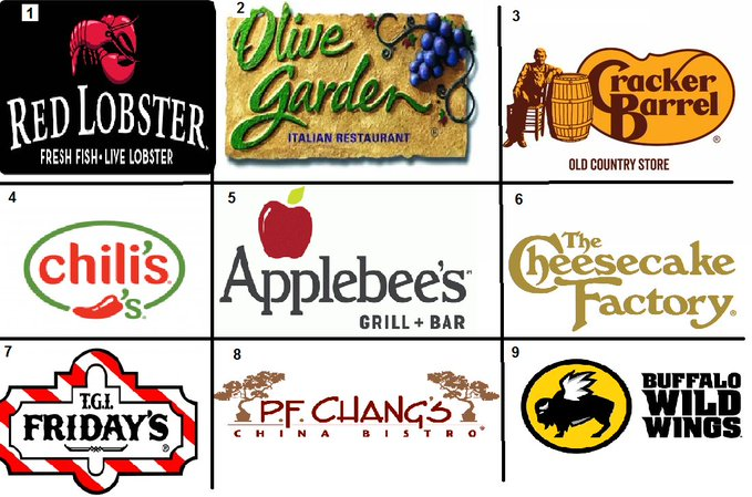 Graphic: popular chain restaurants, shared via LisaBerne.com
